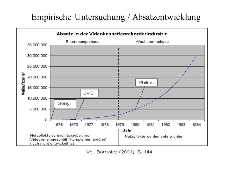 Empirische Untersuchung / Absatzentwicklung