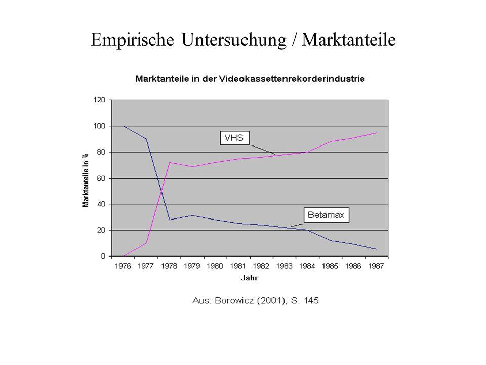 Empirische Untersuchung / Marktanteile