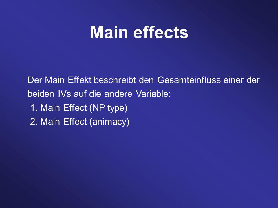 Der Main Effekt beschreibt den Gesamteinfluss einer der beiden IVs auf die andere Variable: 1.