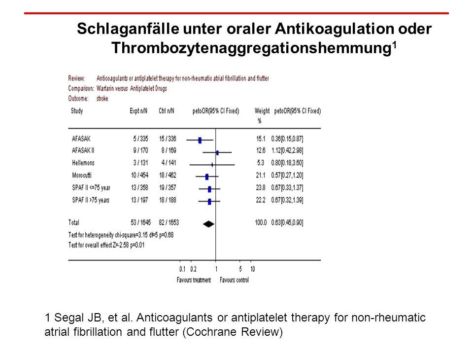 Schlaganfälle unter oraler Antikoagulation oder Thrombozytenaggregationshemmung 1 1 Segal JB, et al.