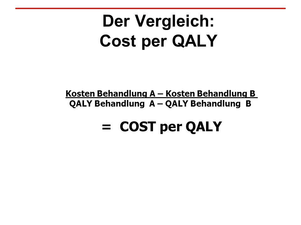 Der Vergleich: Cost per QALY Kosten Behandlung A – Kosten Behandlung B QALY Behandlung A – QALY Behandlung B = COST per QALY