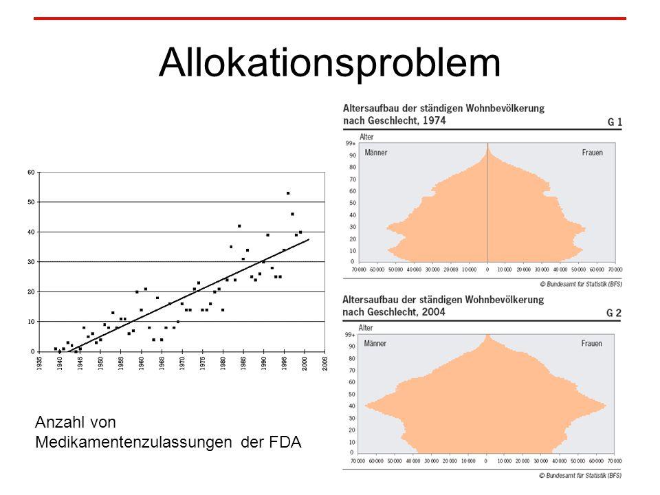 Allokationsproblem Anzahl von Medikamentenzulassungen der FDA