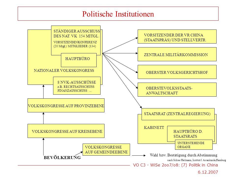 VO C3 - WiSe 2oo7/o8: (7) Politik in China 6.12.2007 BEVÖLKERUNG VOLKSKONGRESSE AUF GEMEINDEEBENE VOLKSKONGRESSE AUF KREISEBENE VOLKSKONGRESSE AUF PROVINZEBENE nach Schier/Heilmann, Institut f.