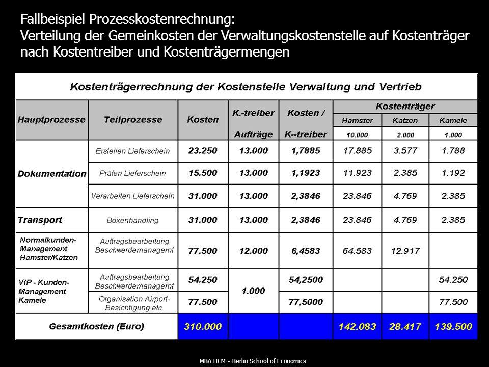 MBA HCM - Berlin School of Economics Fallbeispiel Prozesskostenrechnung: Verteilung der Verwaltungskosten auf Haupt- bzw. Teilprozesse nach Massgabe d