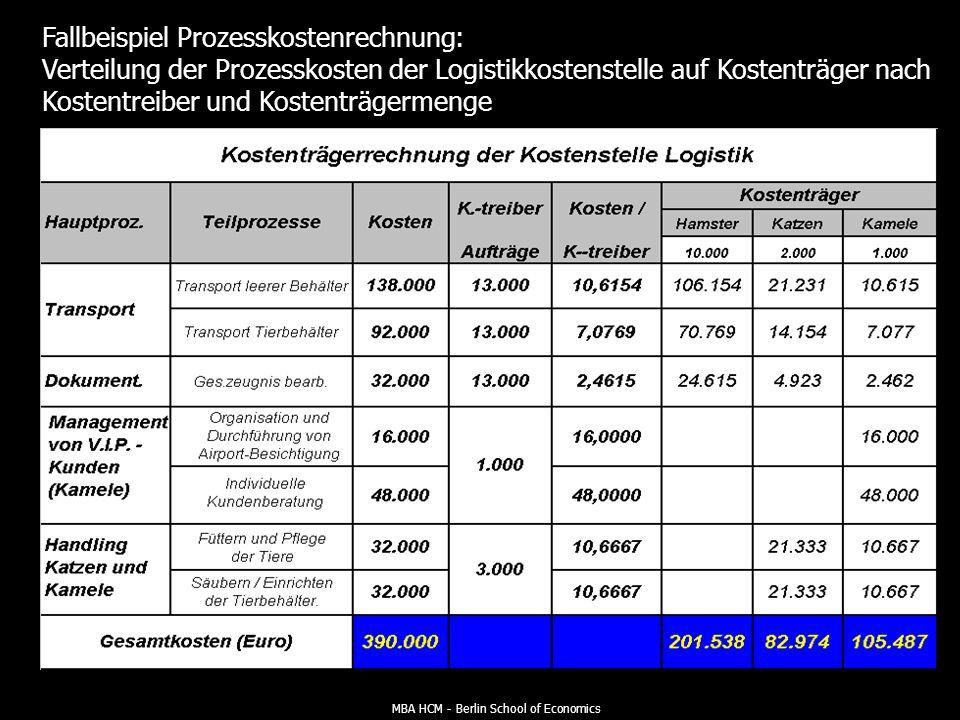 MBA HCM - Berlin School of Economics Fallbeispiel Prozesskostenrechnung: Verteilung der Logistikkosten auf Haupt- bzw. Teilprozesse nach Massgabe der