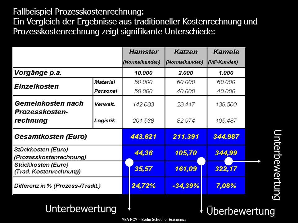 MBA HCM - Berlin School of Economics Fallbeispiel Prozesskostenrechnung: Verteilung der Prozesskosten der Logistikkostenstelle auf Kostenträger nach Kostentreiber und Kostenträgermenge