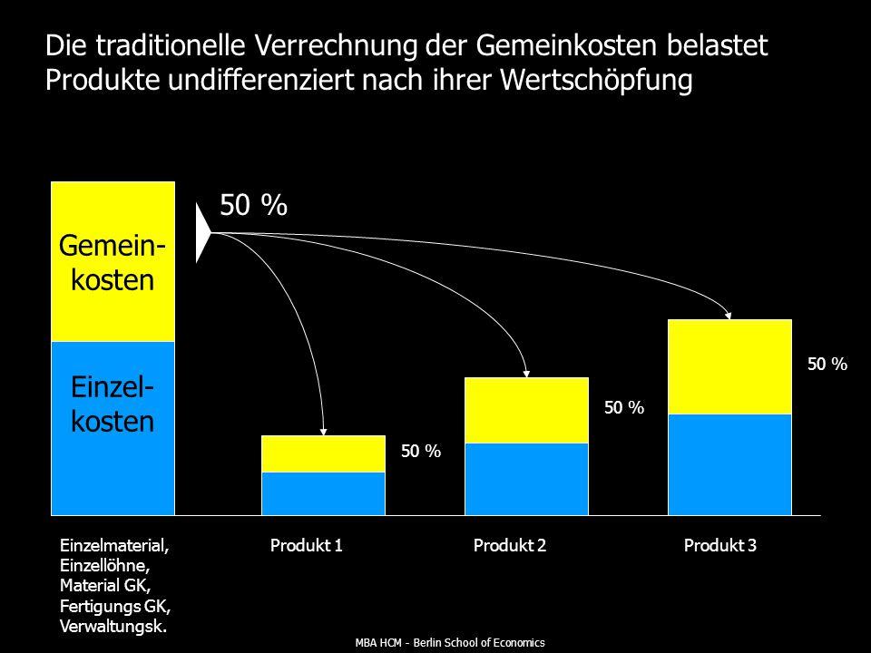 MBA HCM - Berlin School of Economics In der traditionellen Kostenrechnung wird eine Dominanz direkter Kosten unterstellt KOSTENARTENRECHNUNG KOSTENSTELLENRECHNUNG KOSTENTRÄGERRRECHNUNG Einzelkosten Gemeinkosten Produkt 1Produkt 2Produkt n