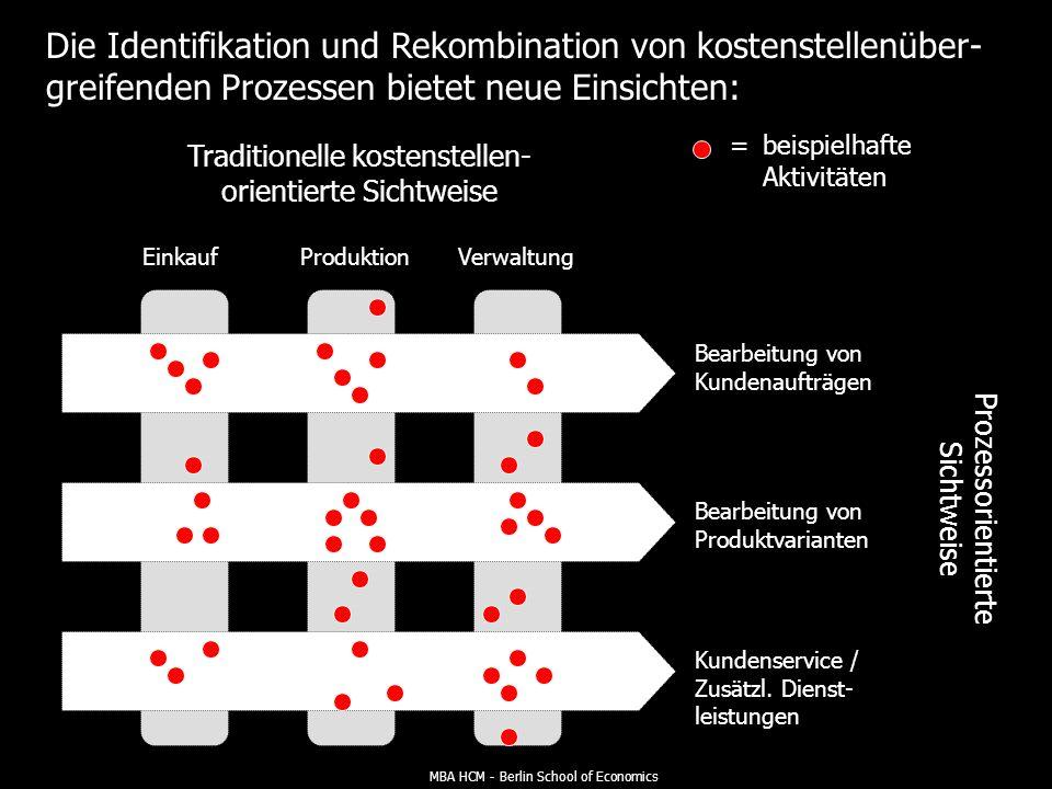 MBA HCM - Berlin School of Economics Zusammenfassung: Rolle und Funktion der Prozess- kostenrechnung KOSTENARTEN- RECHNUNG KOSTENSTELLEN- RECHNUNG KOSTENTRÄGER- RECHNUNG Feststellung und Be- wertung des Produktions- faktorverbrauchs Kostenentstehung und Kostenanalyse Marktleistungs- und Erfolgsanalyse Faktoren Allokation Potenzial Prozess Produkt Prozesskostenrechnung