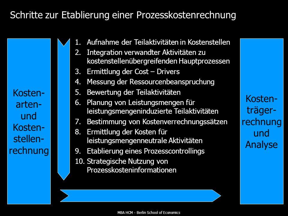 MBA HCM - Berlin School of Economics Bedeutung der Gemeinkostenanalyse wächst: Hohe Gemein- kosten selektieren Produkte mit niedrigem Absatzvolumen Ei