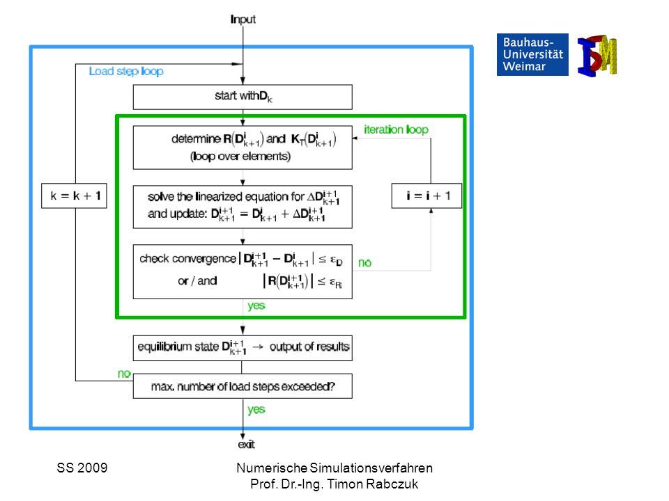 SS 2009Numerische Simulationsverfahren Prof. Dr.-Ing. Timon Rabczuk Nicht-lineare Probleme Newton-Raphson