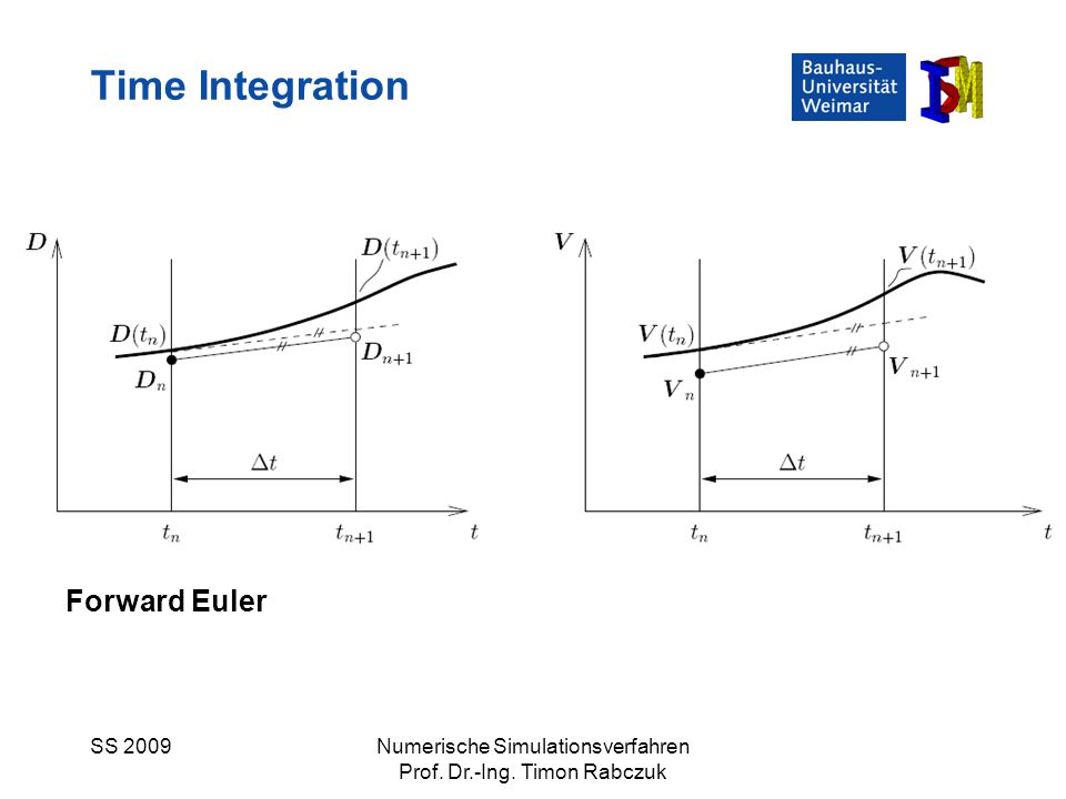 SS 2009Numerische Simulationsverfahren Prof. Dr.-Ing. Timon Rabczuk Time Integration Forward Euler