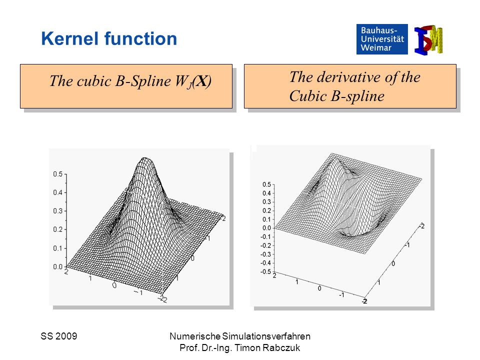 SS 2009Numerische Simulationsverfahren Prof. Dr.-Ing. Timon Rabczuk The cubic B-Spline W J (X) The derivative of the Cubic B-spline Kernel function