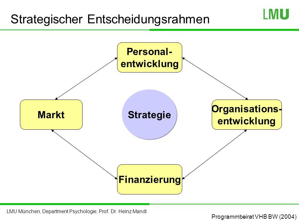 LMU München, Department Psychologie, Prof. Dr. Heinz Mandl Strategischer Entscheidungsrahmen Strategie Personal- entwicklung Markt Finanzierung Organi