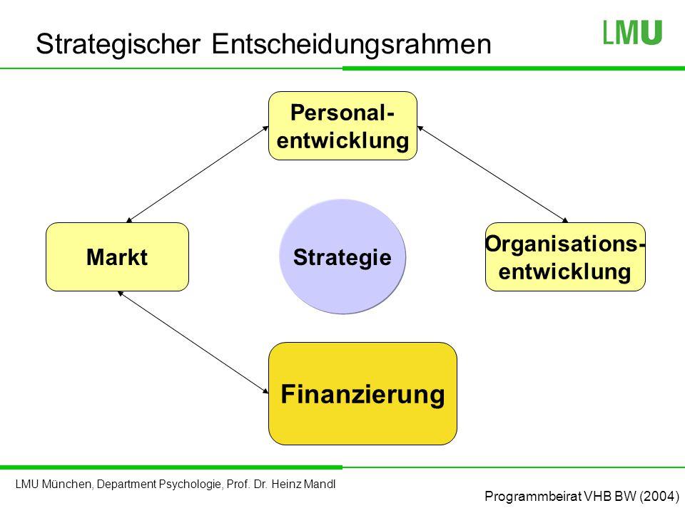LMU München, Department Psychologie, Prof. Dr. Heinz Mandl Strategie Personal- entwicklung Markt Finanzierung Organisations- entwicklung Strategischer
