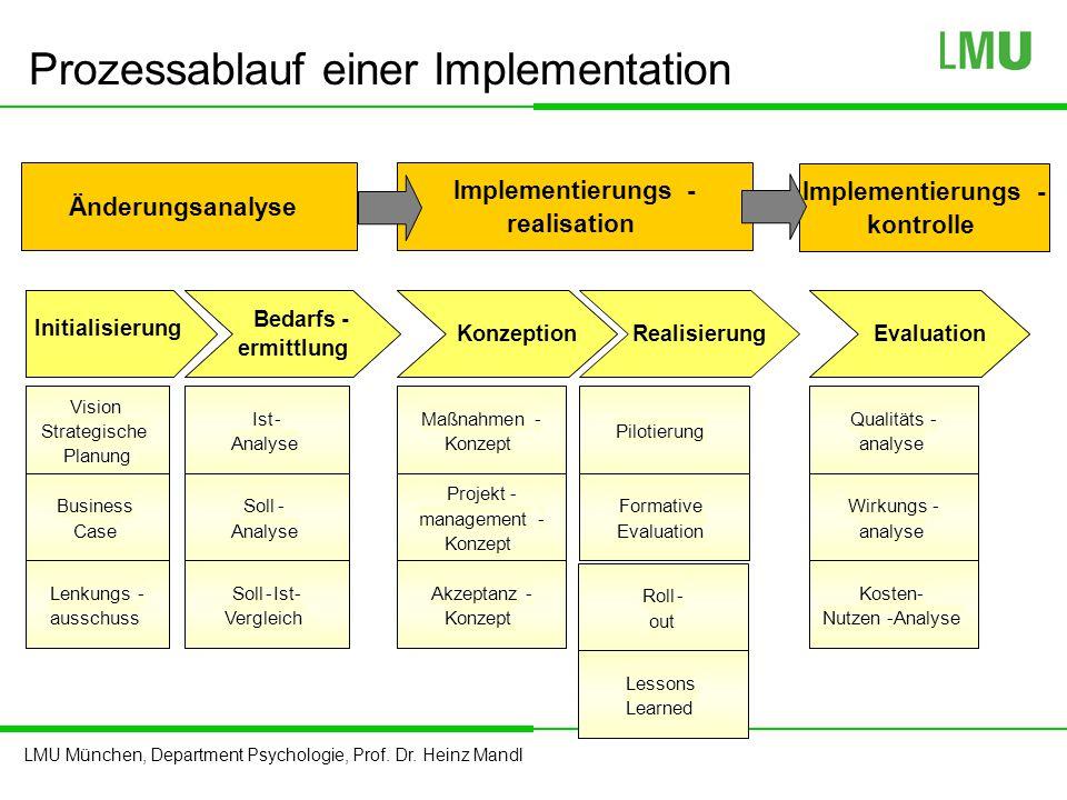 LMU München, Department Psychologie, Prof. Dr. Heinz Mandl Prozessablauf einer Implementation