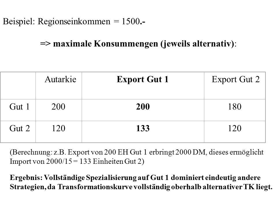 Beispiel: Regionseinkommen = 1500.- => maximale Konsummengen (jeweils alternativ): AutarkieExport Gut 1Export Gut 2 Gut 1200 180 Gut 2120133120 (Berec