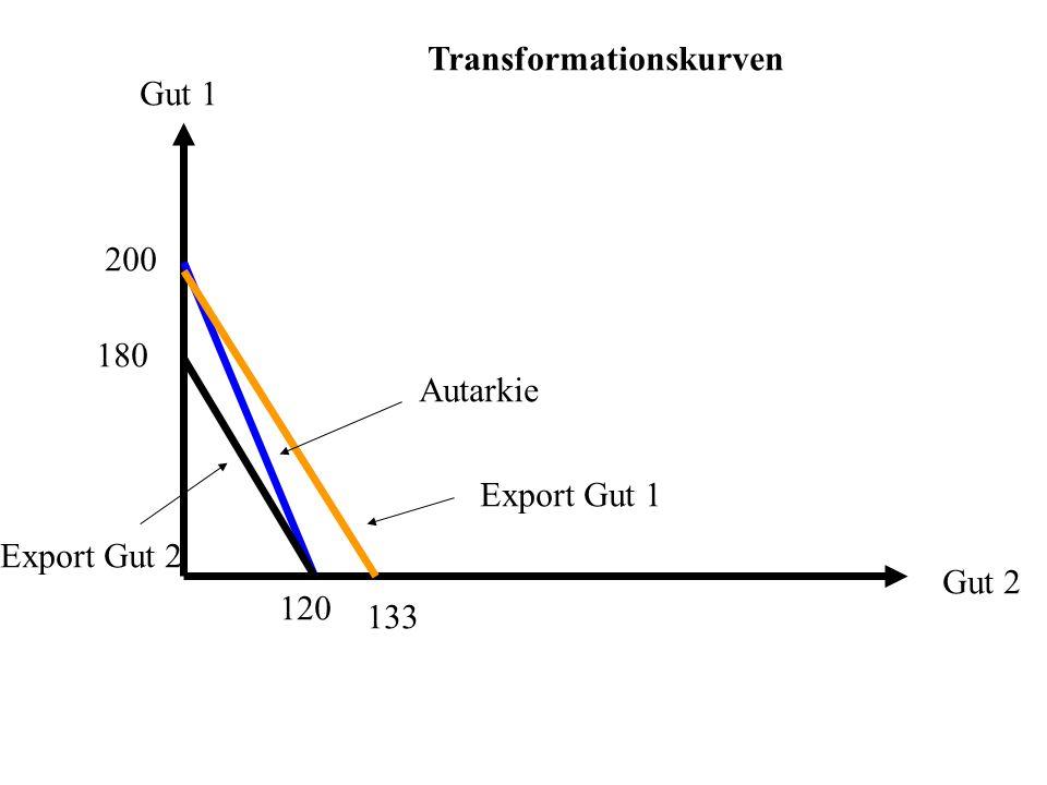 Transformationskurven Gut 1 Gut 2 200 120 180 133 Export Gut 1 Export Gut 2 Autarkie