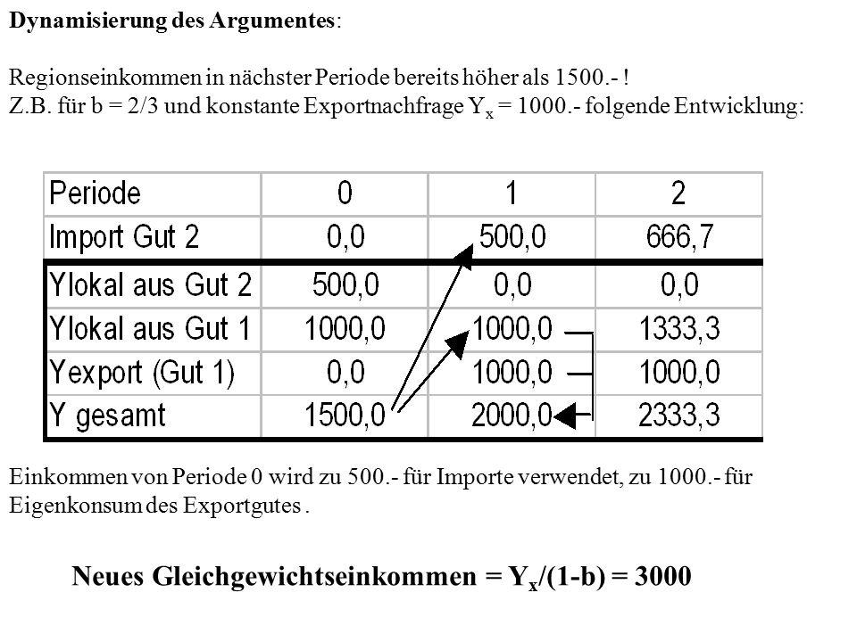 Dynamisierung des Argumentes: Regionseinkommen in nächster Periode bereits höher als 1500.- ! Z.B. für b = 2/3 und konstante Exportnachfrage Y x = 100