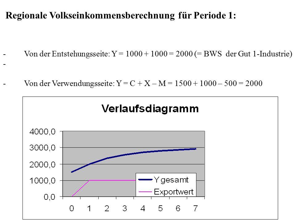 Regionale Volkseinkommensberechnung für Periode 1: - Von der Entstehungsseite: Y = 1000 + 1000 = 2000 (= BWS der Gut 1-Industrie) - - Von der Verwendu