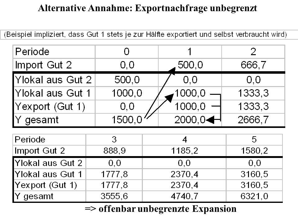 Alternative Annahme: Exportnachfrage unbegrenzt => offenbar unbegrenzte Expansion