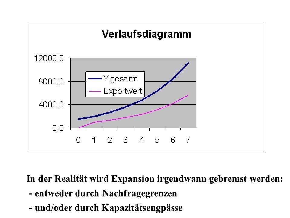 In der Realität wird Expansion irgendwann gebremst werden: - entweder durch Nachfragegrenzen - und/oder durch Kapazitätsengpässe