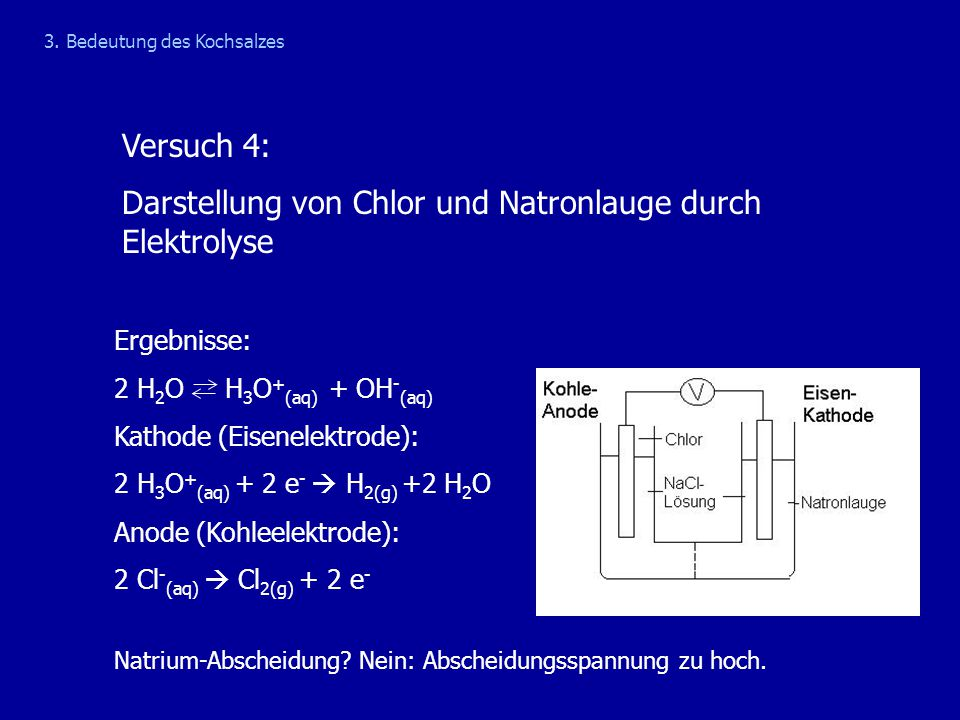 Versuch 4: Darstellung von Chlor und Natronlauge durch Elektrolyse 3. Bedeutung des Kochsalzes Ergebnisse: 2 H 2 O H 3 O + (aq) + OH - (aq) Kathode (E