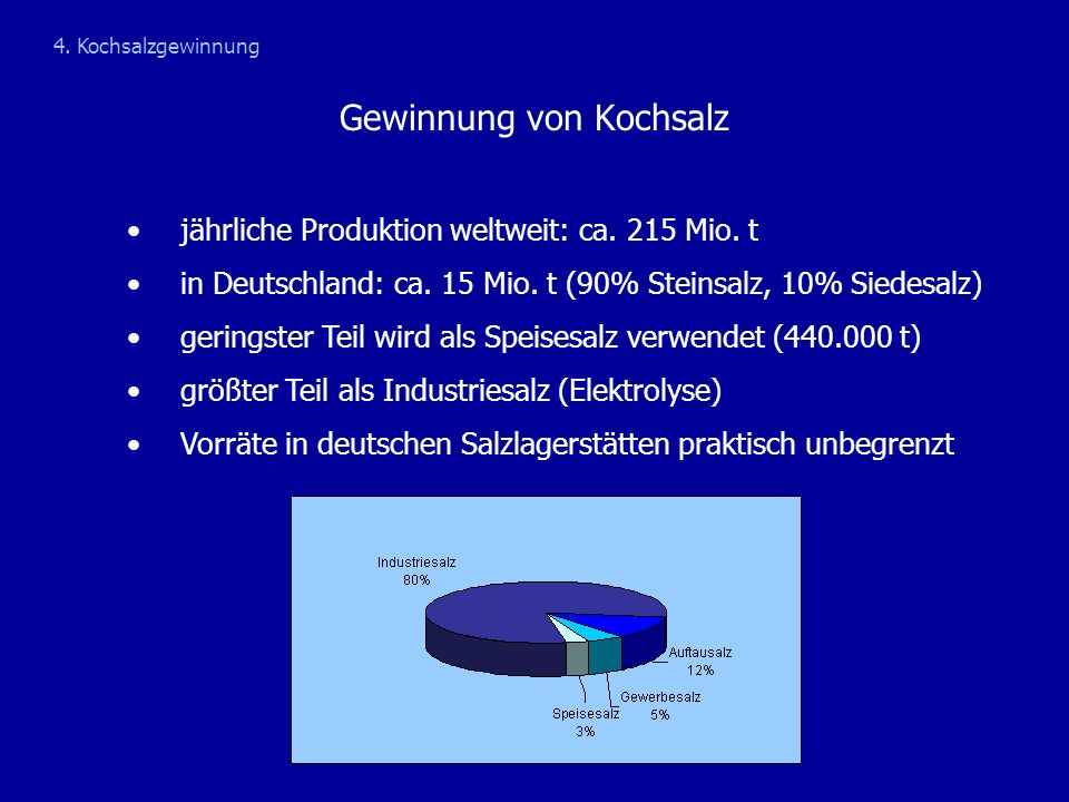Gewinnung von Kochsalz jährliche Produktion weltweit: ca. 215 Mio. t in Deutschland: ca. 15 Mio. t (90% Steinsalz, 10% Siedesalz) geringster Teil wird
