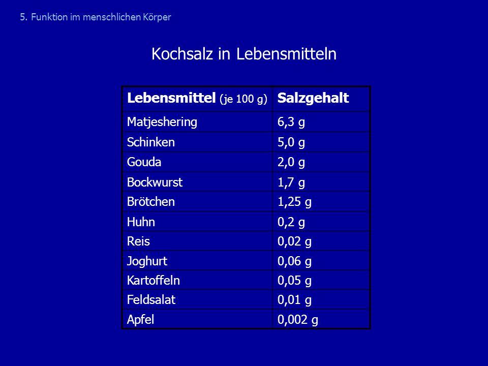 Kochsalz in Lebensmitteln Lebensmittel (je 100 g) Salzgehalt Matjeshering6,3 g Schinken5,0 g Gouda2,0 g Bockwurst1,7 g Brötchen1,25 g Huhn0,2 g Reis0,