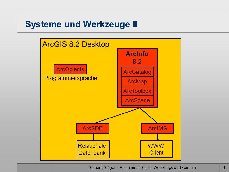Gerhard Gröger - Proseminar GIS II - Werkzeuge und Formate8 ArcGIS 8.2 Desktop Systeme und Werkzeuge II ArcSDE Relationale Datenbank ArcIMS WWW Client ArcObjects ArcInfo 8.2 ArcCatalog ArcMap ArcToolbox ArcScene Programmiersprache