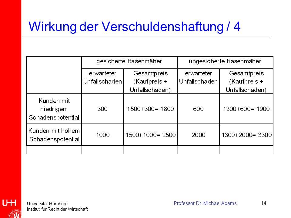 Universität Hamburg Institut für Recht der Wirtschaft Professor Dr. Michael Adams14 Wirkung der Verschuldenshaftung / 4