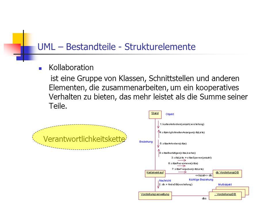 UML – Bestandteile - Strukturelemente Kollaboration ist eine Gruppe von Klassen, Schnittstellen und anderen Elementen, die zusammenarbeiten, um ein ko