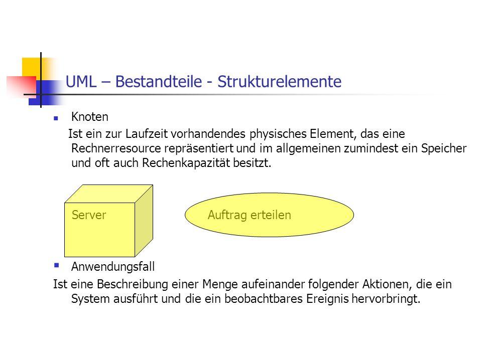 UML – Bestandteile - Strukturelemente Knoten Ist ein zur Laufzeit vorhandendes physisches Element, das eine Rechnerresource repräsentiert und im allge