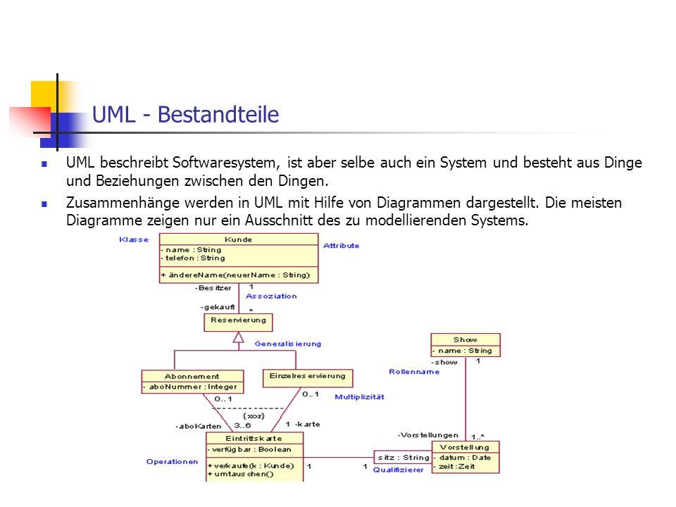 UML – Bestandteile - Beziehungen In UML gibt es vier Arten von Beziehungen  Abhängigkeit  Assoziation Arbeitgeber Arbeitnehmer  Generalisierung  Realisierung 0..1 *