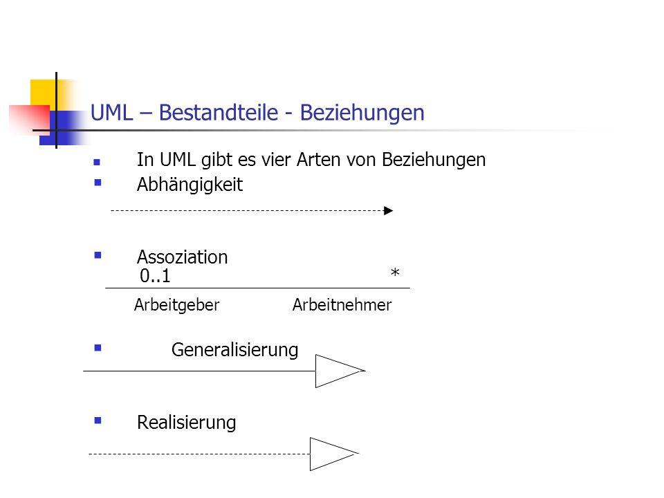 UML – Bestandteile - Beziehungen In UML gibt es vier Arten von Beziehungen  Abhängigkeit  Assoziation Arbeitgeber Arbeitnehmer  Generalisierung  R