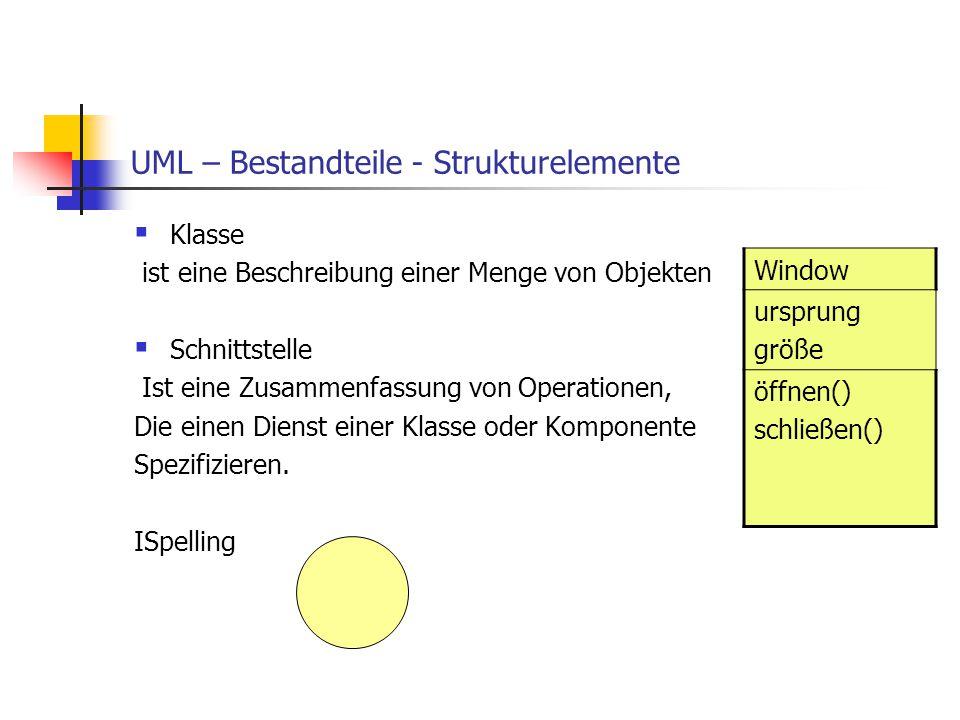 UML – Bestandteile - Strukturelemente  Klasse ist eine Beschreibung einer Menge von Objekten  Schnittstelle Ist eine Zusammenfassung von Operationen