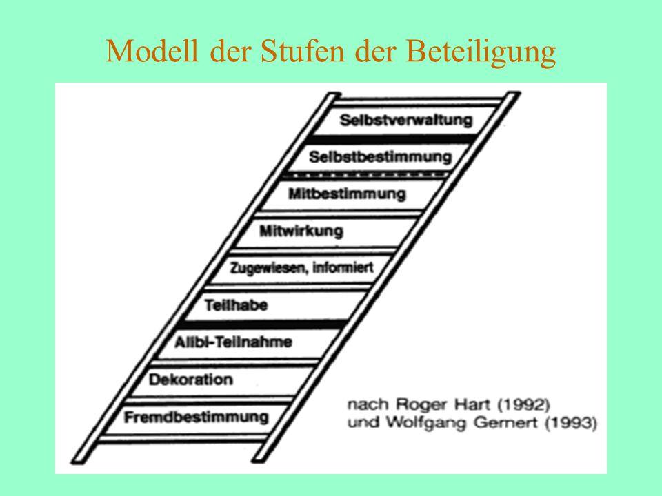 Modell der Stufen der Beteiligung