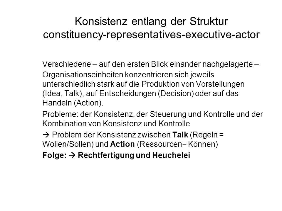 Konsistenz entlang der Struktur constituency-representatives-executive-actor Verschiedene – auf den ersten Blick einander nachgelagerte – Organisationseinheiten konzentrieren sich jeweils unterschiedlich stark auf die Produktion von Vorstellungen (Idea, Talk), auf Entscheidungen (Decision) oder auf das Handeln (Action).