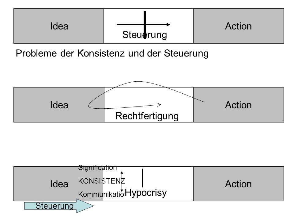 IdeaAction Probleme der Konsistenz und der Steuerung Action IdeaAction Steuerung Idea Rechtfertigung Hypocrisy Signification KONSISTENZ Kommunikatio n Steuerung