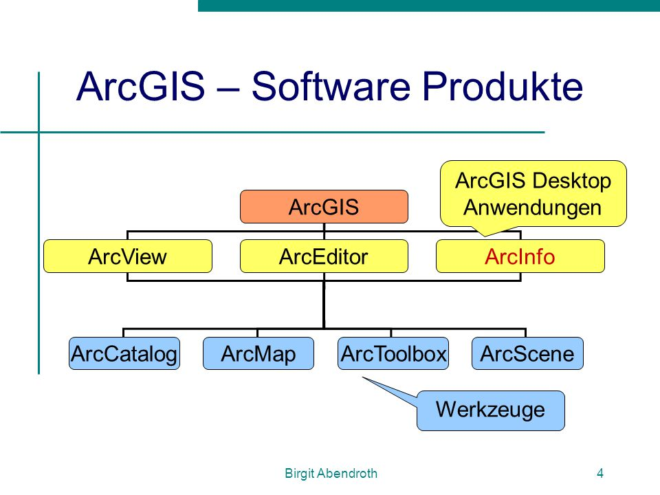Birgit Abendroth4 ArcGIS – Software Produkte ArcGIS ArcEditorArcInfoArcView ArcCatalogArcMapArcToolboxArcScene ArcGIS Desktop Anwendungen Werkzeuge