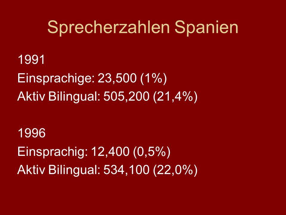 Sprecherzahlen Spanien 1991 Einsprachige: 23,500 (1%) Aktiv Bilingual: 505,200 (21,4%) 1996 Einsprachig: 12,400 (0,5%) Aktiv Bilingual: 534,100 (22,0%