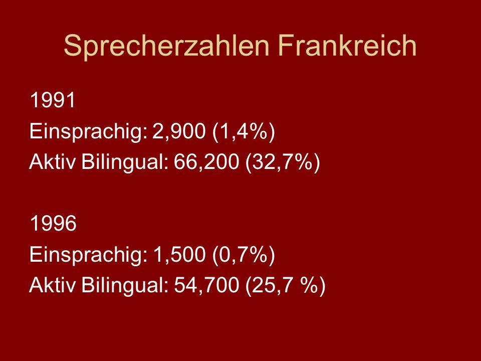 Sprecherzahlen Frankreich 1991 Einsprachig: 2,900 (1,4%) Aktiv Bilingual: 66,200 (32,7%) 1996 Einsprachig: 1,500 (0,7%) Aktiv Bilingual: 54,700 (25,7