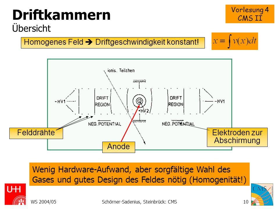 Vorlesung 4 CMS II WS 2004/05Schörner-Sadenius, Steinbrück: CMS11 Vieldrahtproportionalkammer Multiwire proportional chamber (MWPC), Charpak 1968 Viele Anodendrähte nebeneinander (ohne Abschirmung!) wirken wie viele kleine Proportionalkammern.