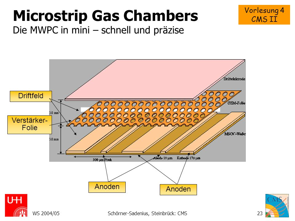 Vorlesung 4 CMS II WS 2004/05Schörner-Sadenius, Steinbrück: CMS23 Microstrip Gas Chambers Die MWPC in mini – schnell und präzise Driftfeld Verstärker-