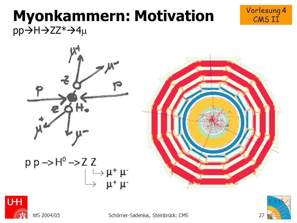 Vorlesung 4 CMS II WS 2004/05Schörner-Sadenius, Steinbrück: CMS27 Myonkammern: Motivation pp  H  ZZ*  4 