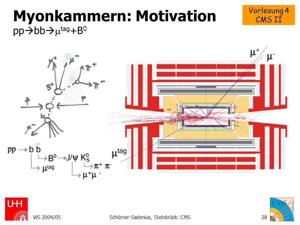 Vorlesung 4 CMS II WS 2004/05Schörner-Sadenius, Steinbrück: CMS29 Myonkammern: Motivation pp  Z   zur Kalibration.