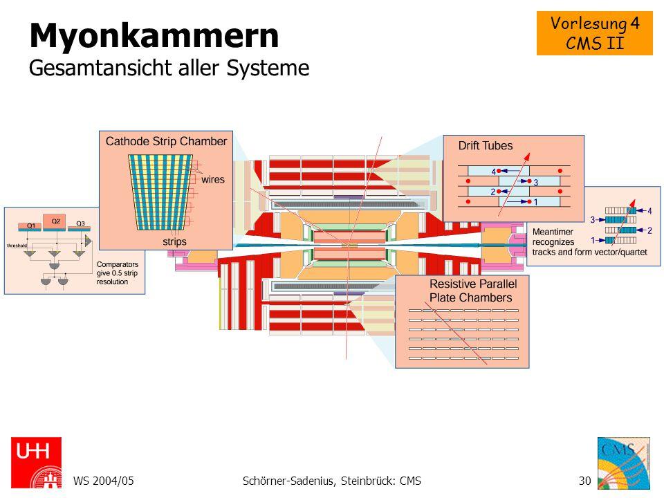 Vorlesung 4 CMS II WS 2004/05Schörner-Sadenius, Steinbrück: CMS31 Myonkammern Gesamtansicht aller Systeme im Barrel
