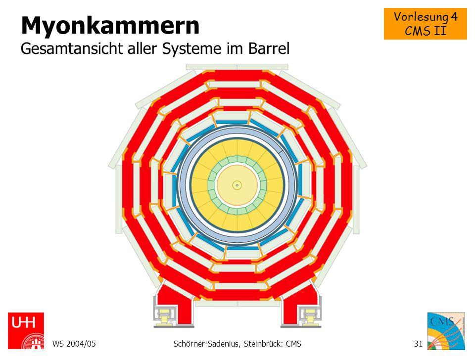 Vorlesung 4 CMS II WS 2004/05Schörner-Sadenius, Steinbrück: CMS32 Myonkammern Vier Myon-Stationen im Barrel Eine Station enthält drei ver- setzte Lagen (Superlayer) von je vier Lagen Drift-Röhren (gutes BC-Tagging ~ns!).