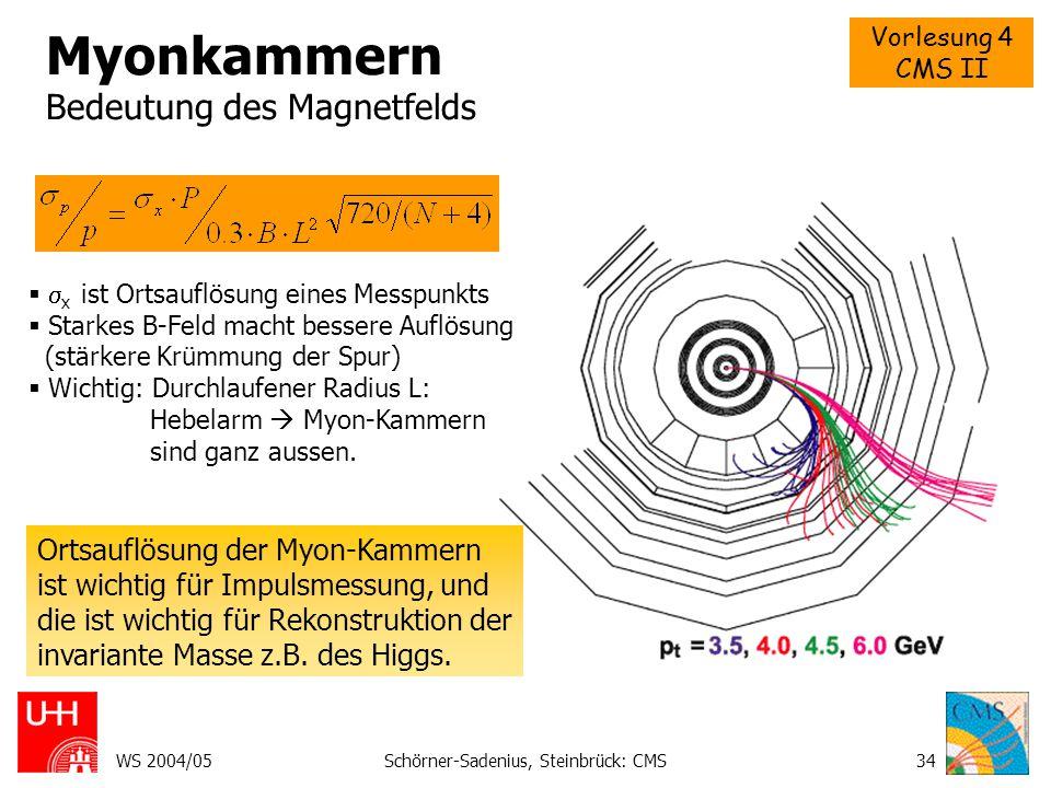 Vorlesung 4 CMS II WS 2004/05Schörner-Sadenius, Steinbrück: CMS34 Myonkammern Bedeutung des Magnetfelds   x ist Ortsauflösung eines Messpunkts  Sta