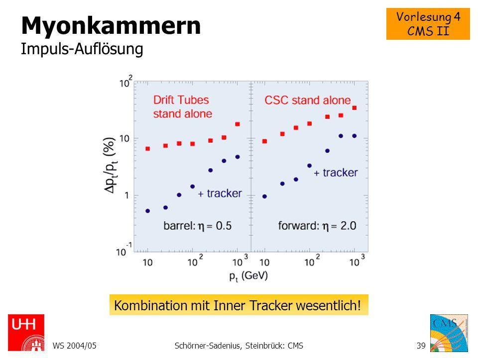 Vorlesung 4 CMS II WS 2004/05Schörner-Sadenius, Steinbrück: CMS40 Myonkammern pp  Z   zur Kalibration.