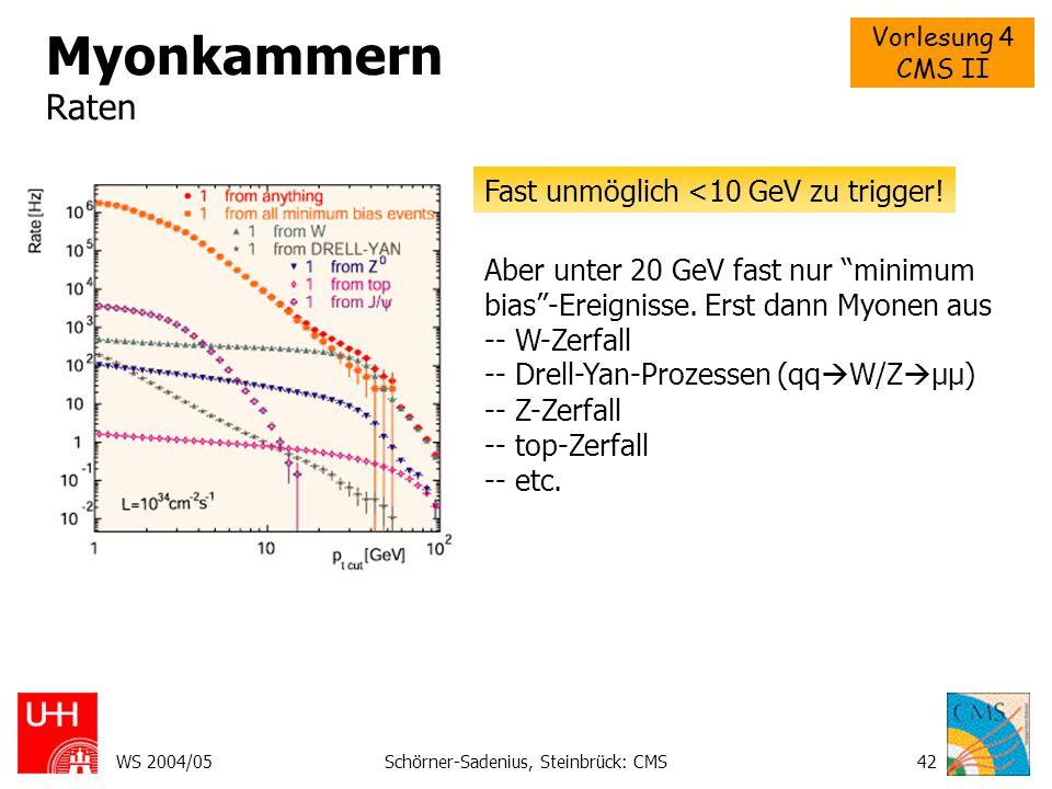 """Vorlesung 4 CMS II WS 2004/05Schörner-Sadenius, Steinbrück: CMS42 Myonkammern Raten Fast unmöglich <10 GeV zu trigger! Aber unter 20 GeV fast nur """"min"""